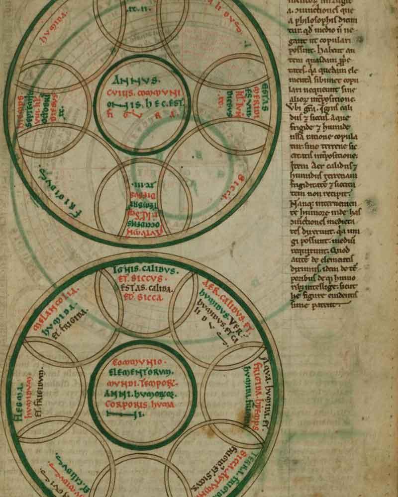 Диаграммы гармонии года и времен года, а также гармонии стихий, времен года и настроения