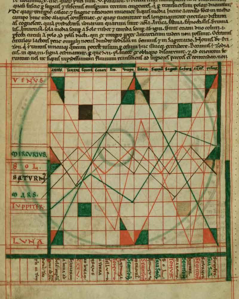 Схема движения планет в знаках Зодиака